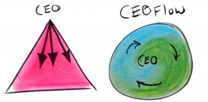 ceoflow-triangle-to-circle-sketch